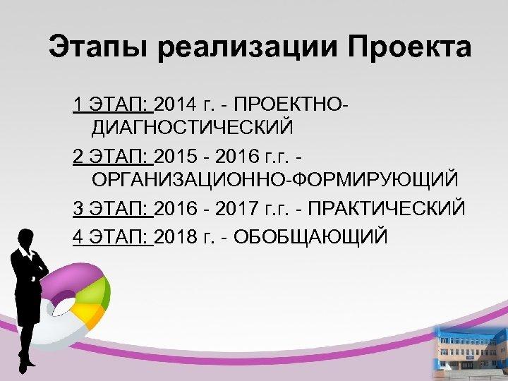 Этапы реализации Проекта 1 ЭТАП: 2014 г. - ПРОЕКТНОДИАГНОСТИЧЕСКИЙ 2 ЭТАП: 2015 - 2016