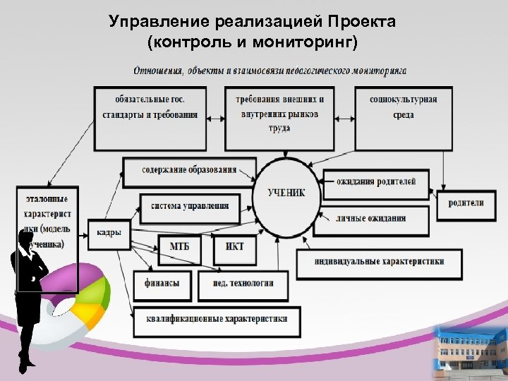 Управление реализацией Проекта (контроль и мониторинг)