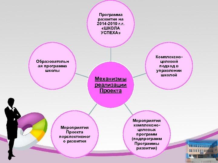 Программа развития на 2014 -2019 г. г. «ШКОЛА УСПЕХА» Образовательн ая программа школы Механизмы