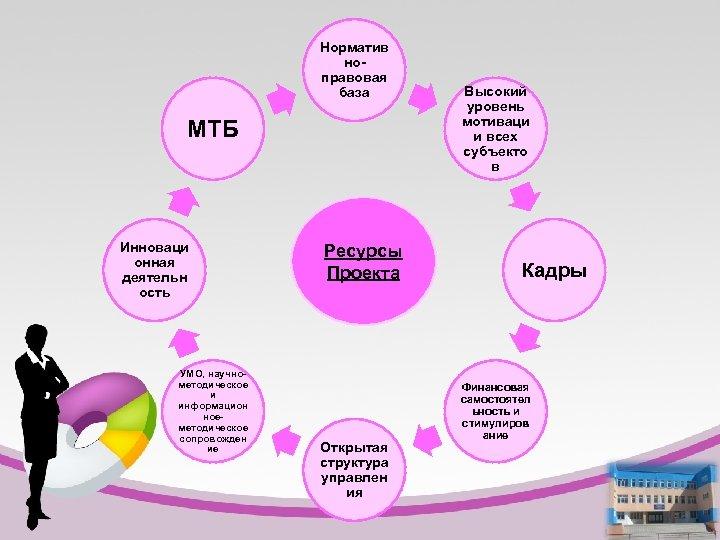 Норматив ноправовая база МТБ Инноваци онная деятельн ость УМО, научнометодическое и информацион ное- методическое