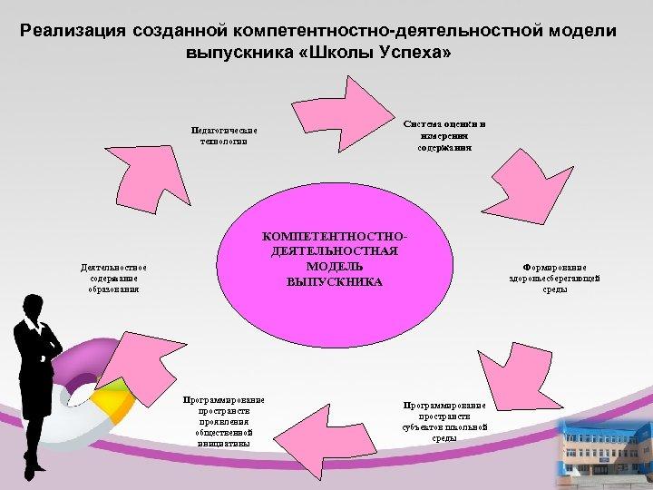 Реализация созданной компетентностно-деятельностной модели выпускника «Школы Успеха» Система оценки и измерения содержания Педагогические технологии