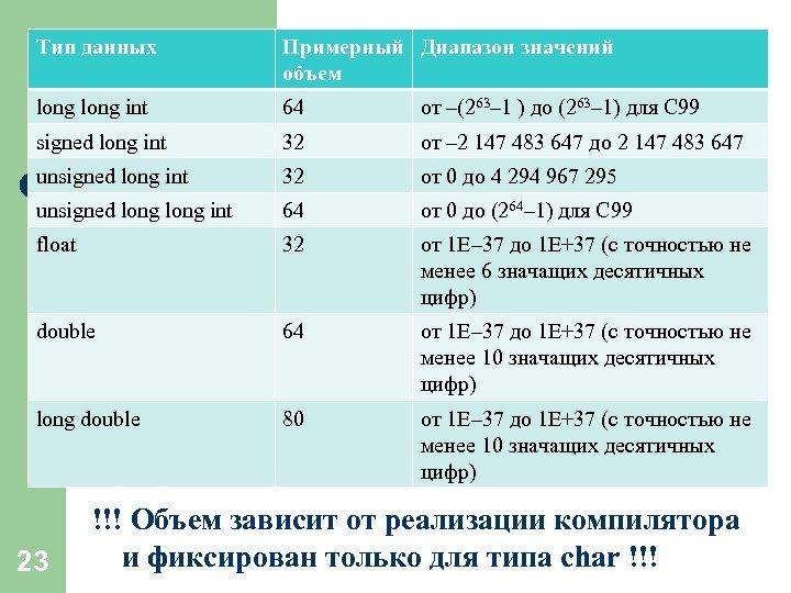 Тип данных Примерный Диапазон значений объем long int 64 от –(263– 1 ) до