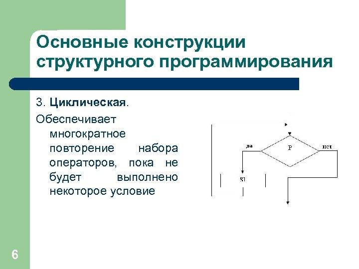 Основные конструкции структурного программирования 3. Циклическая. Обеспечивает многократное повторение набора операторов, пока не будет