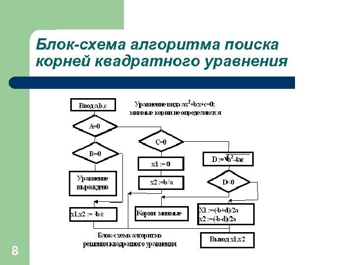 Блок-схема алгоритма поиска корней квадратного уравнения 8