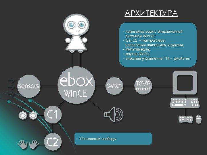 АРХИТЕКТУРА - компьютер ebox с операционной системой Win. CE; - С 1, С 2