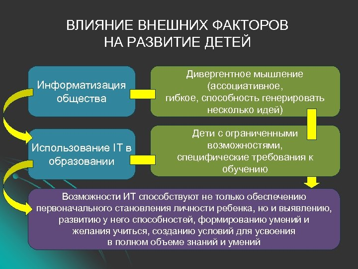 ВЛИЯНИЕ ВНЕШНИХ ФАКТОРОВ НА РАЗВИТИЕ ДЕТЕЙ Информатизация общества Дивергентное мышление (ассоциативное, гибкое, способность генерировать