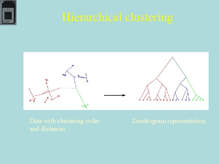 Hierarchical clustering Data with clustering order and distances Dendrogram representation