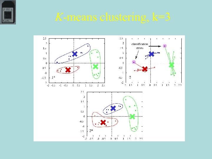 K-means clustering, k=3