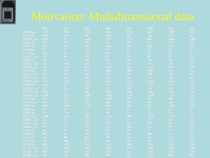 Motivation: Multidimensional data 209619_at 32541_at 206398_s_at 219281_at 207857_at 211338_at 213539_at 221497_x_at 213958_at 210835_s_at 209199_s_at