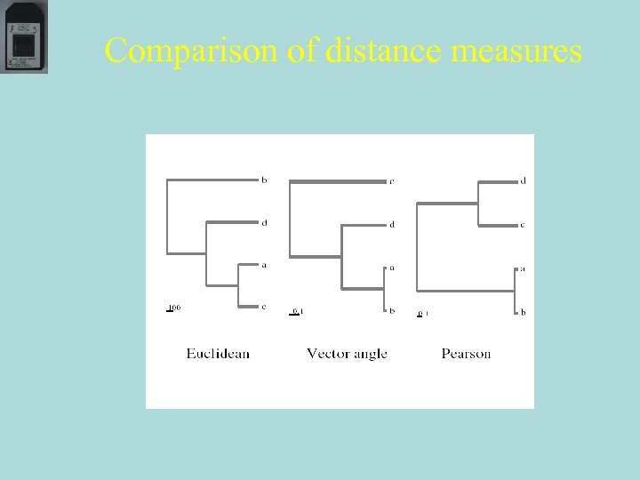 Comparison of distance measures
