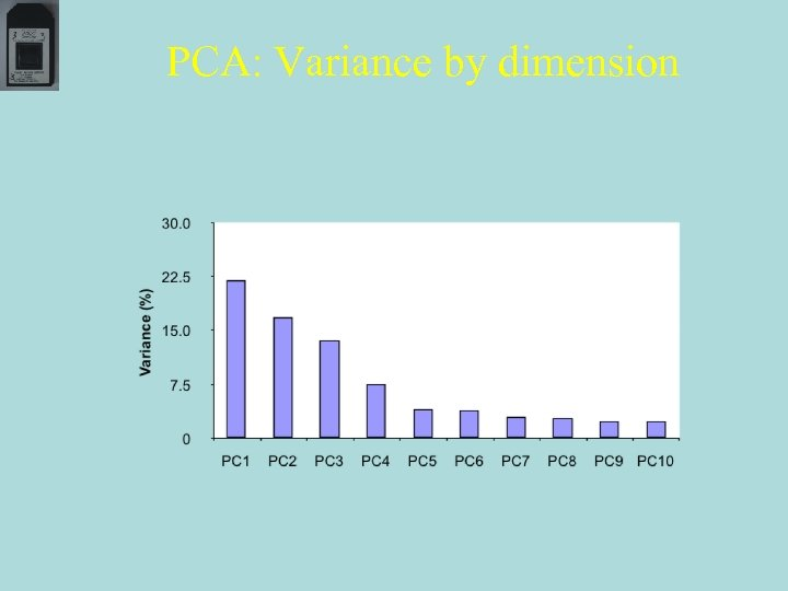 PCA: Variance by dimension