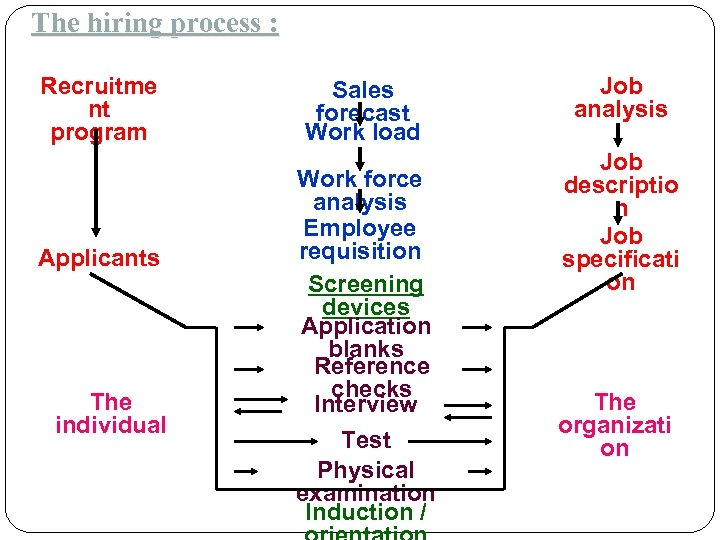 parts of the hiring process Hiring process: here's an overview of each step in the hiring process, including applying for jobs, interviewing, employment testing, background checks, and job offers, along with tips and advice for each step in the hiring process.