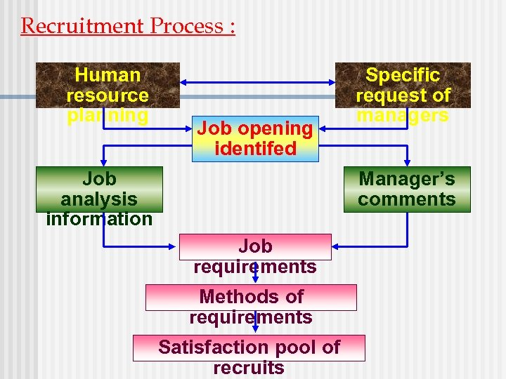 the recruitment process methods The recruitment phase of the hiring process takes place when the company tries to reach a pool of candidates through job postings, job referrals, advertisements, college campus recruitment, etc candidates who respond to these measures then come in for interviews and other methods of assessment.