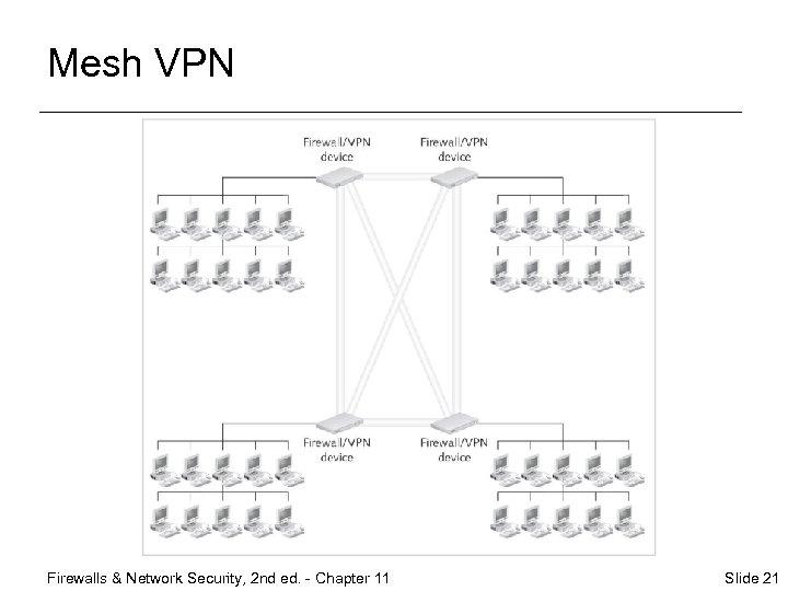 Mesh VPN Firewalls & Network Security, 2 nd ed. - Chapter 11 Slide 21