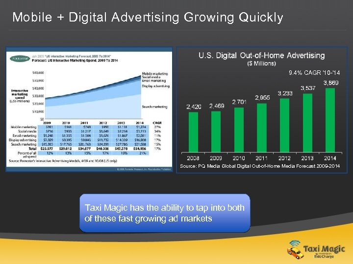 Mobile + Digital Advertising Growing Quickly 9. 4% CAGR ' 10 -' 14 Source: