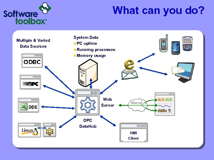 What can you do? Multiple & Varied Data Sources System Data u. PC uptime