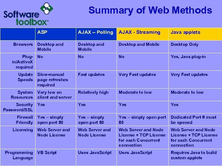 Summary of Web Methods ASP AJAX – Polling AJAX - Streaming Java applets Browsers