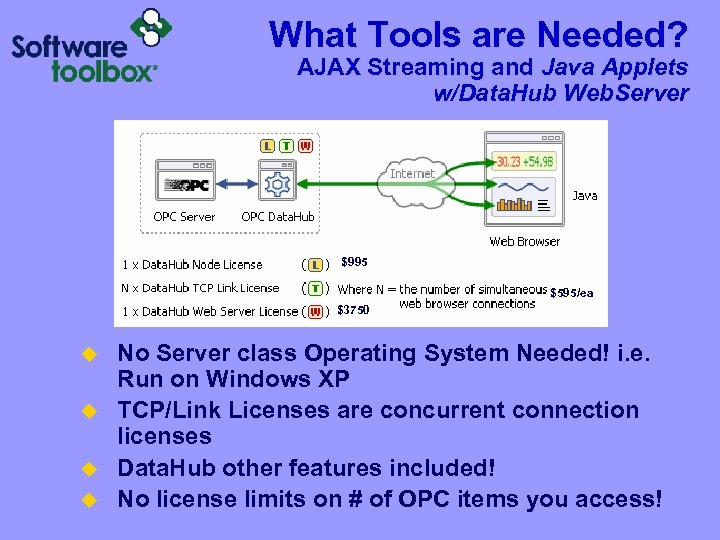 What Tools are Needed? AJAX Streaming and Java Applets w/Data. Hub Web. Server $995