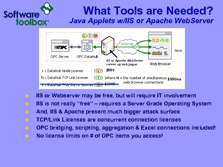 What Tools are Needed? Java Applets w/IIS or Apache Web. Server serves up web