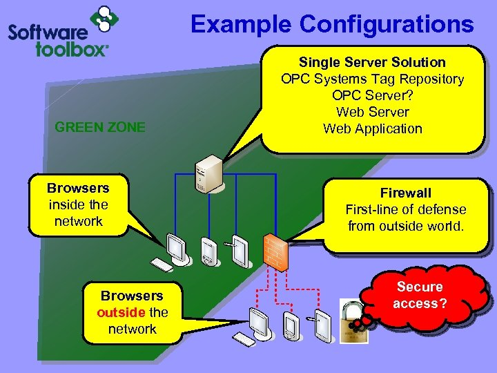 Example Configurations GREEN ZONE Browsers inside the network Browsers outside the network Single Server