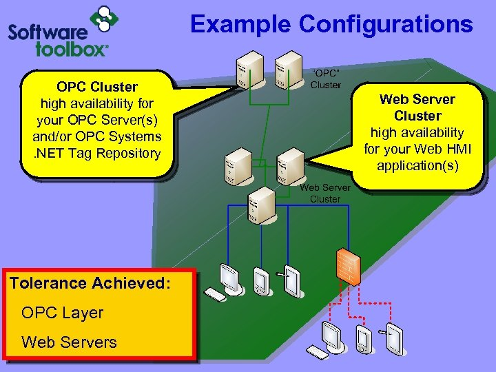 Example Configurations OPC Cluster high availability for your OPC Server(s) GREEN ZONE and/or OPC