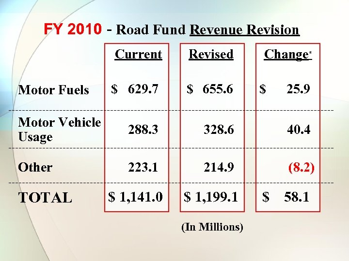 FY 2010 - Road Fund Revenue Revision Current Revised $ 629. 7 $ 655.