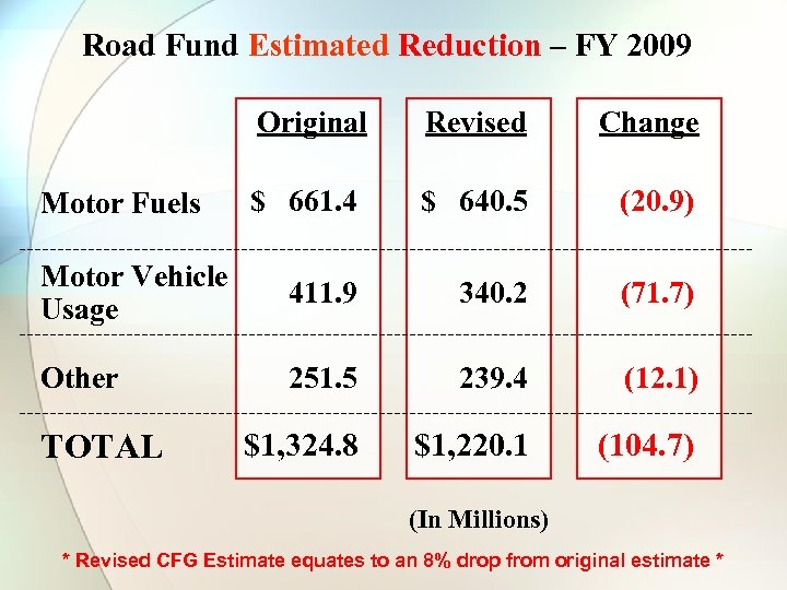 Road Fund Estimated Reduction – FY 2009 Original Revised Change $ 661. 4 $