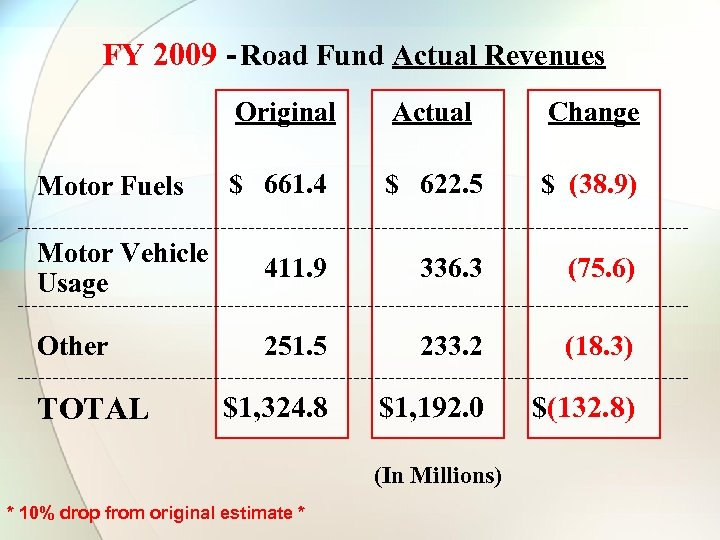 FY 2009 - Road Fund Actual Revenues Original Actual Change $ 661. 4 $