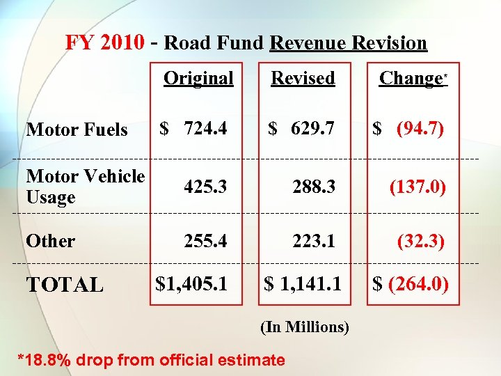 FY 2010 - Road Fund Revenue Revision Original Revised Change* $ 724. 4 $