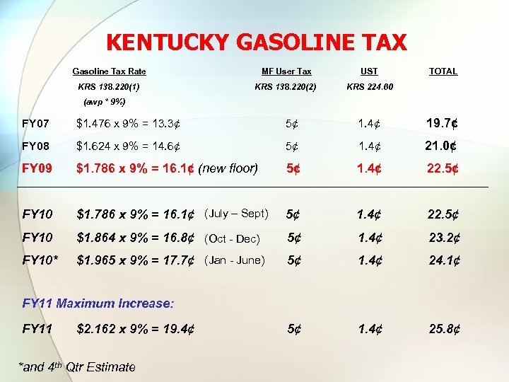 KENTUCKY GASOLINE TAX Gasoline Tax Rate MF User Tax UST KRS 138. 220(1) KRS