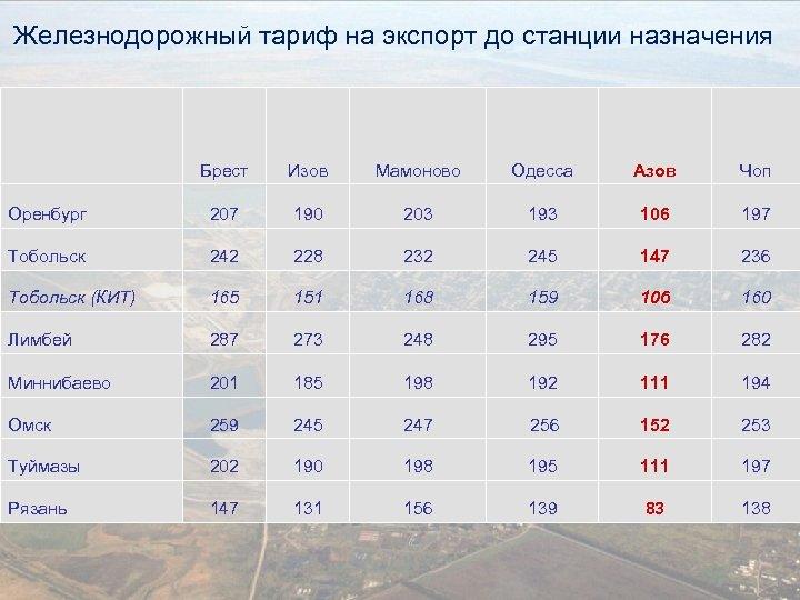 Железнодорожный тариф на экспорт до станции назначения Брест Изов Мамоново Одесса Азов Чоп Оренбург