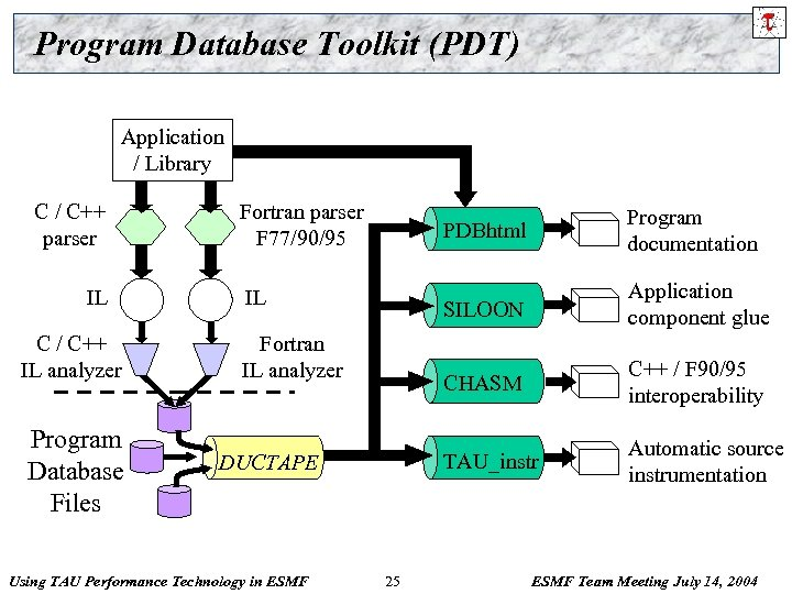Program Database Toolkit (PDT) Application / Library C / C++ parser IL C /