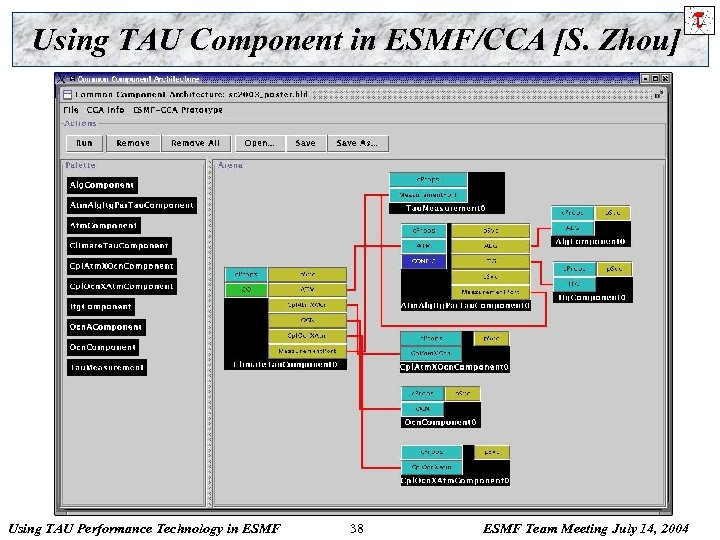 Using TAU Component in ESMF/CCA [S. Zhou] Using TAU Performance Technology in ESMF 38