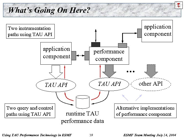 What's Going On Here? application component Two instrumentation paths using TAU API application component