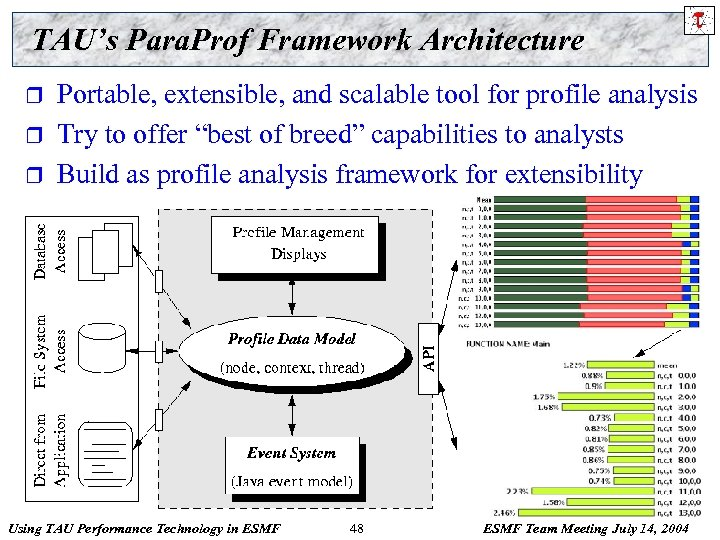 TAU's Para. Prof Framework Architecture r r r Portable, extensible, and scalable tool for