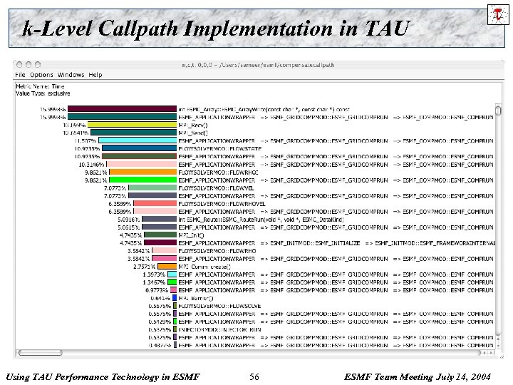 k-Level Callpath Implementation in TAU Using TAU Performance Technology in ESMF 56 ESMF Team