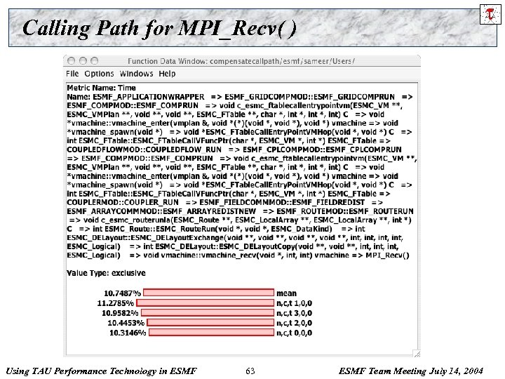 Calling Path for MPI_Recv( ) Using TAU Performance Technology in ESMF 63 ESMF Team