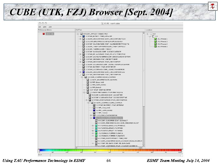 CUBE (UTK, FZJ) Browser [Sept. 2004] Using TAU Performance Technology in ESMF 64 ESMF