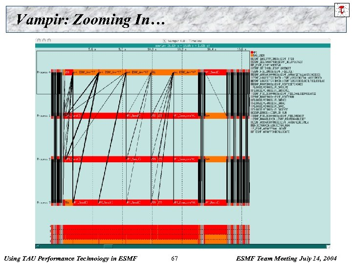 Vampir: Zooming In… Using TAU Performance Technology in ESMF 67 ESMF Team Meeting July