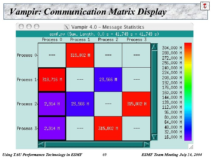 Vampir: Communication Matrix Display Using TAU Performance Technology in ESMF 69 ESMF Team Meeting