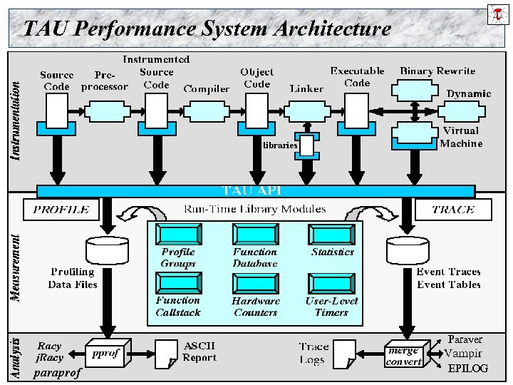 TAU Performance System Architecture Paraver paraprof Using TAU Performance Technology in ESMF 7 EPILOG