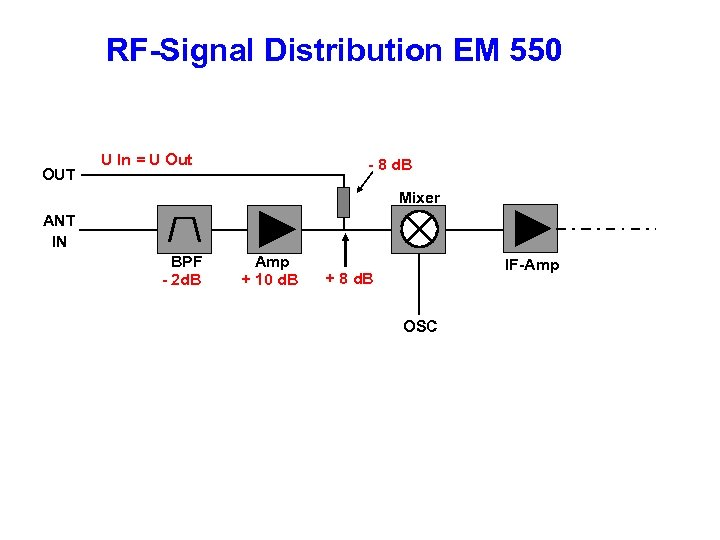 RF-Signal Distribution EM 550 OUT U In = U Out - 8 d. B