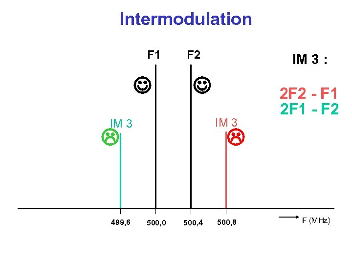 Intermodulation F 1 F 2 IM 3 499, 6 IM 3 : 2 F