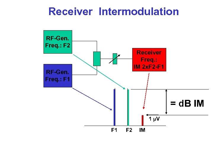 Receiver Intermodulation RF-Gen. Freq. : F 2 Receiver Freq. : IM 2 x. F
