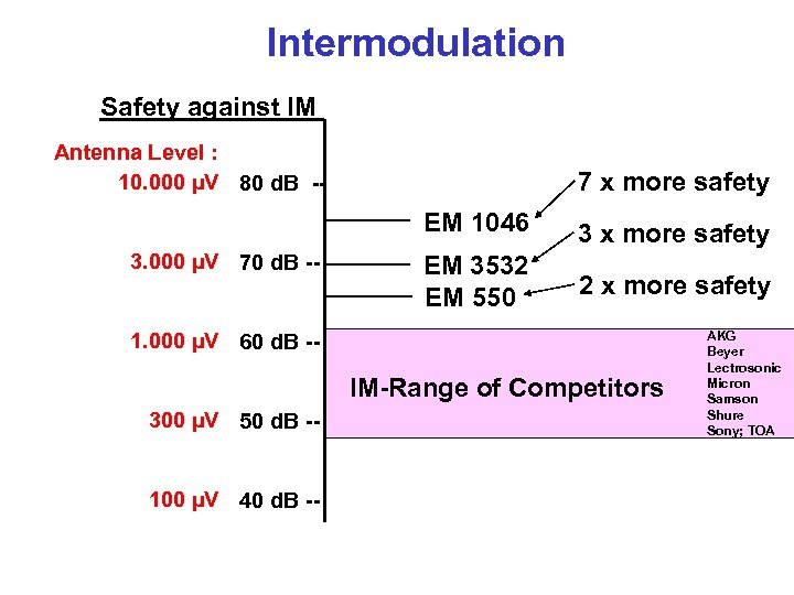 Intermodulation Safety against IM Antenna Level : 10. 000 µV 80 d. B --