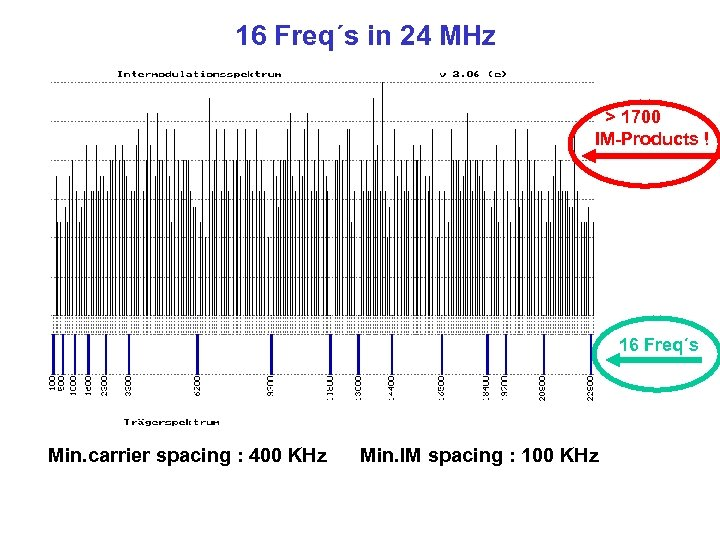 16 Freq´s in 24 MHz > 1700 IM-Products ! 16 Freq´s Min. carrier spacing