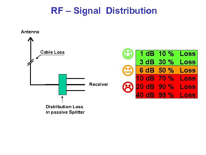 RF – Signal Distribution Antenna Cable Loss Receiver Distribution Loss in passive Splitter 1