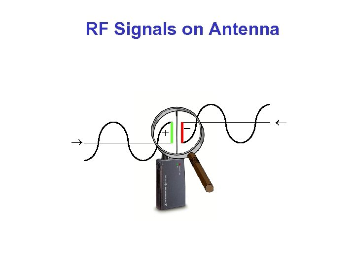 RF Signals on Antenna
