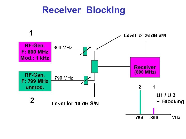 Receiver Blocking 1 Level for 26 d. B S/N RF-Gen. 800 MHz F: 800