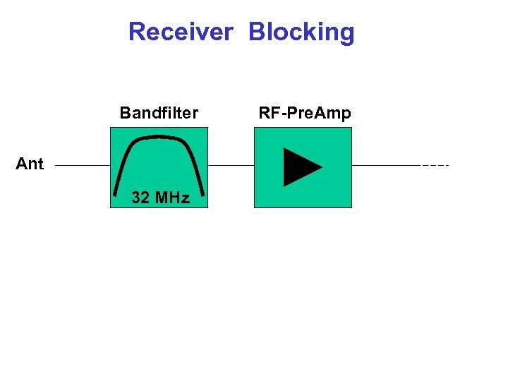 Receiver Blocking Bandfilter Ant 32 MHz RF-Pre. Amp
